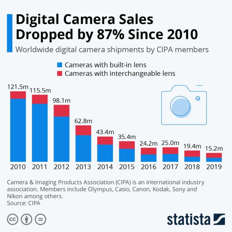 We Live in the Era of Post-Peak Camera Demand… So What's Next?