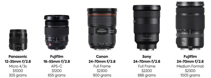 Choosing Your Next Camera: Full Frame, M43, APS-C, or Medium Format? 3