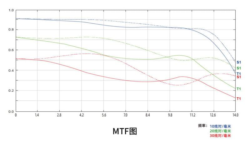 7Artisans Launches a 50mm f/0.95 Lens for Multiple APS-C Mounts 4