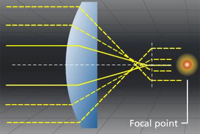 How Aspherical Lenses Fix Aberrations and Improve Sharpness 12