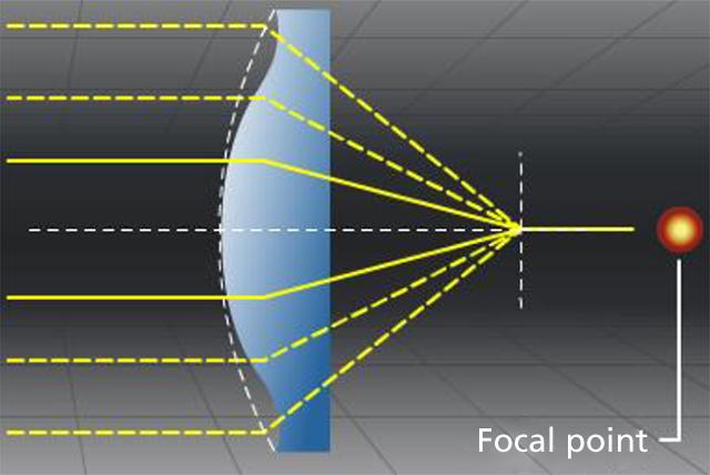 How Aspherical Lenses Fix Aberrations and Improve Sharpness 13