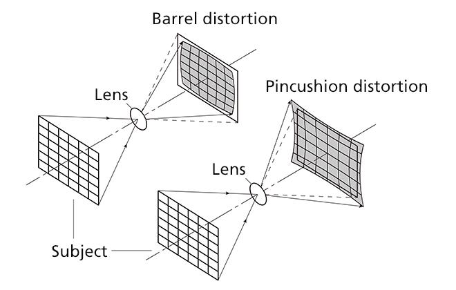 How Aspherical Lenses Fix Aberrations and Improve Sharpness 14